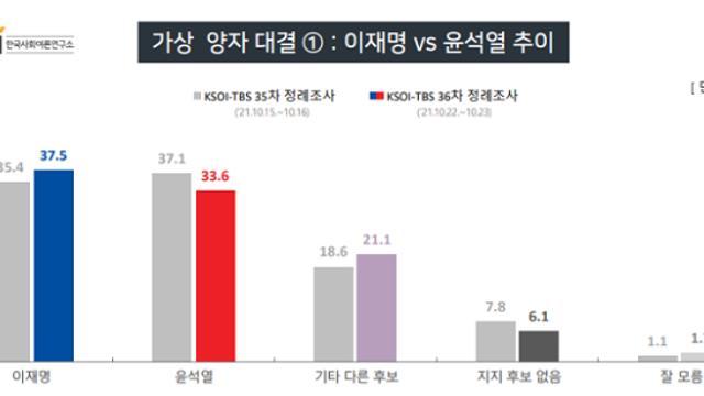 [KSOI] 양자 '이재명37.5%-윤석열33.6%', '李36.7%-홍준표34.8%'