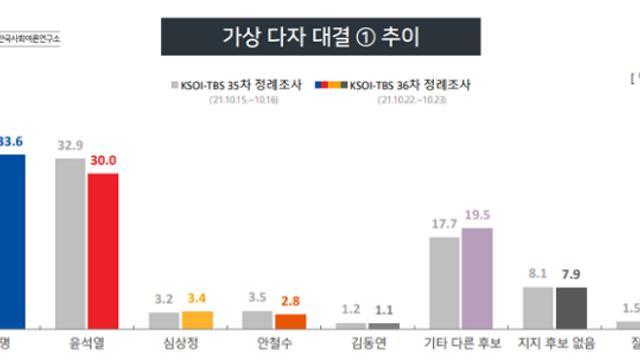 [KSOI] 5자대결 '이재명33.6%-윤석열30%', '李33.2%-홍준표26.3%'